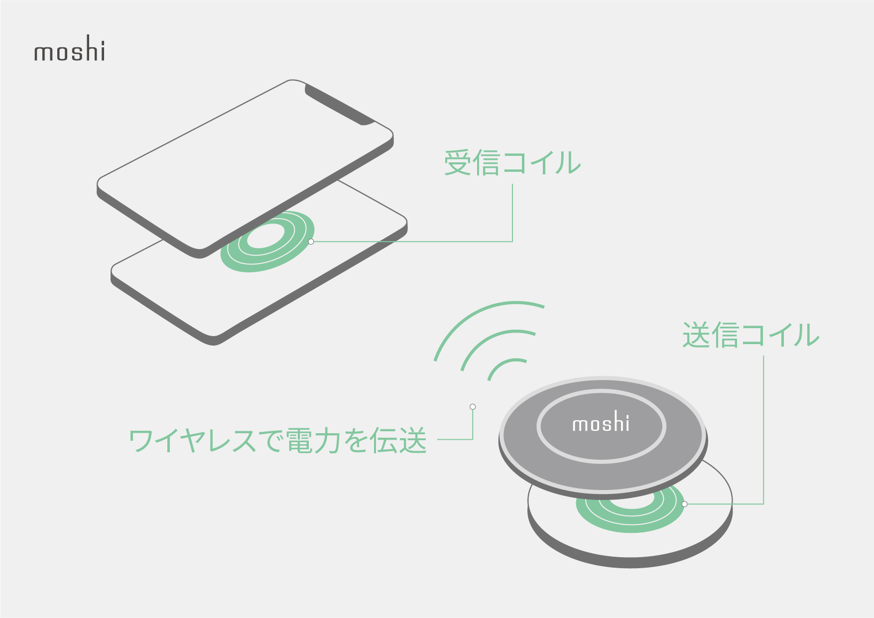 Ultimate_Guide_to_Wireless_Charging_-_Infographics_JP_Receiving_coil.jpg